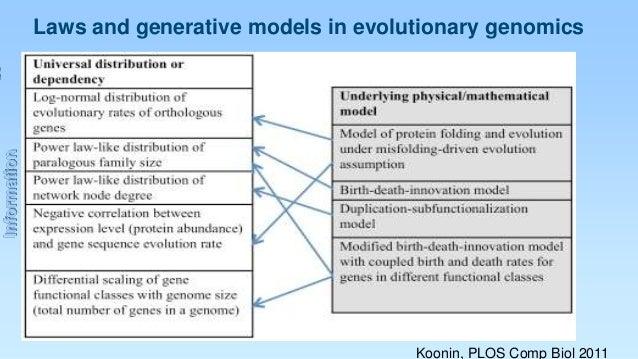 Information  Laws and generative models in evolutionary genomics  Koonin, PLOS Comp Biol 2011