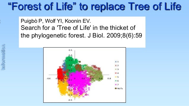 """""""Forest of Life"""" to replace Tree of Life Puigbò P, Wolf YI, Koonin EV.  Information  Search for a 'Tree of Life' in the th..."""