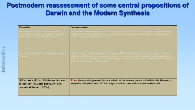 Postmodern reassessment of some central propositions of Darwin and the Modern Synthesis Postmodern status  Evolution by na...