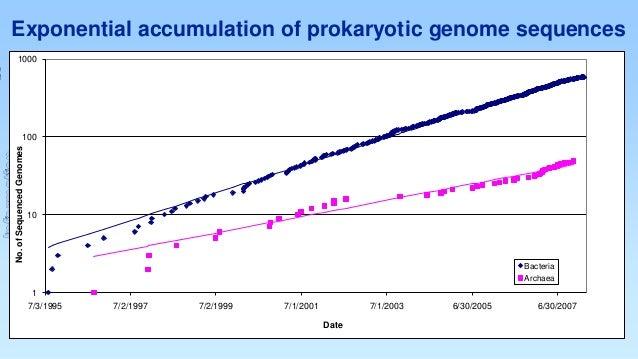 Exponential accumulation of prokaryotic genome sequences 1000  Information  No. of Sequenced Genomes  100  10  Bacteria Ar...