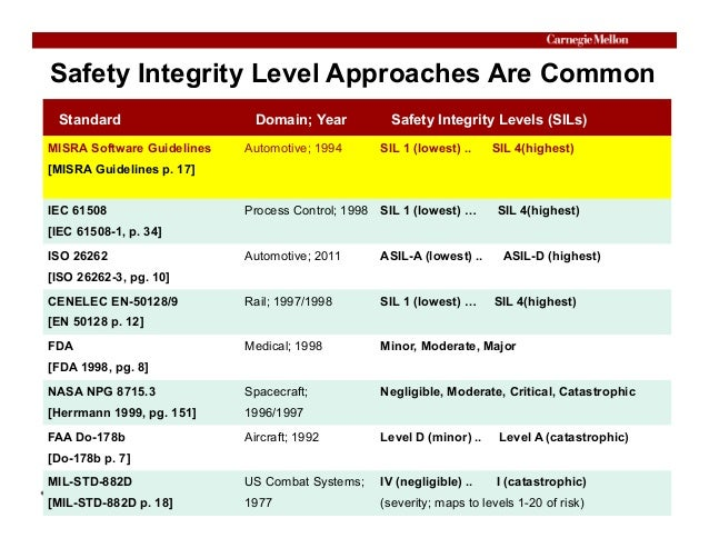 © Copyright 2014, Philip Koopman. CC Attribution 4.0 International license. Safety Integrity Level Approaches Are Common S...