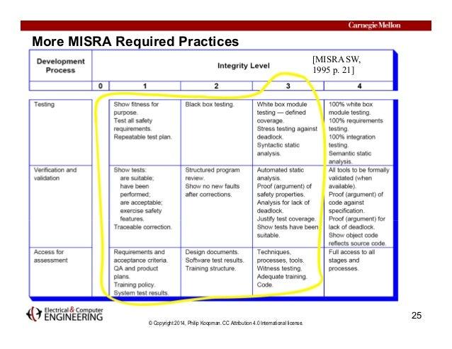 © Copyright 2014, Philip Koopman. CC Attribution 4.0 International license. More MISRA Required Practices 25 [MISRA SW, 19...