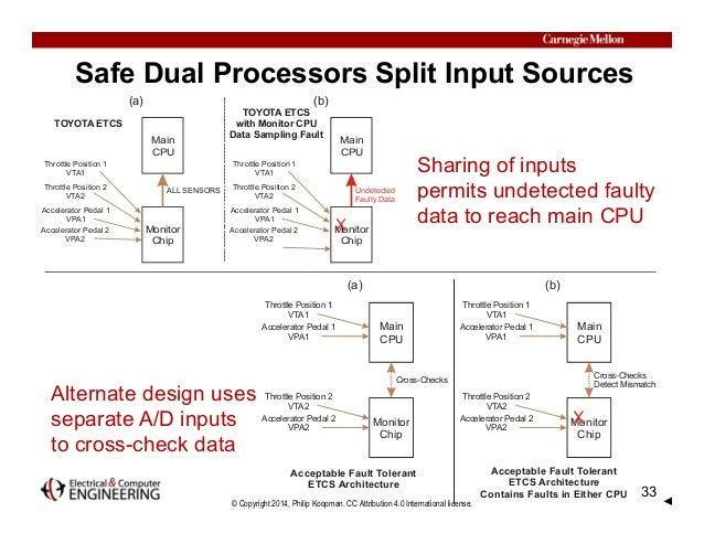 © Copyright 2014, Philip Koopman. CC Attribution 4.0 International license. Safe Dual Processors Split Input Sources Monit...