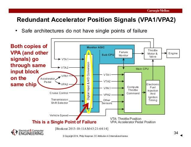 © Copyright 2014, Philip Koopman. CC Attribution 4.0 International license. Accelerator Pedal VPA1 VPA2 Cruise Control Tra...