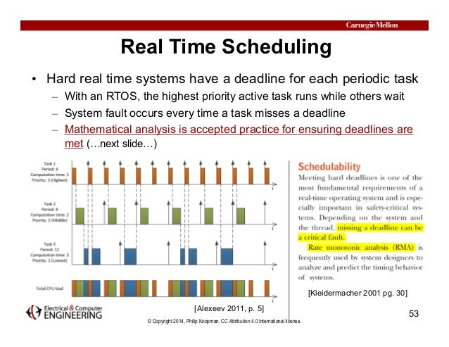 © Copyright 2014, Philip Koopman. CC Attribution 4.0 International license. Real Time Scheduling • Hard real time systems ...