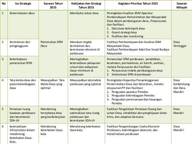 Koordinasi penyusunan rpjmn 2015 2019 dan rkp 2015 bidang ...