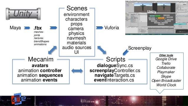 Pipeline Considerations for Character and Story-driven