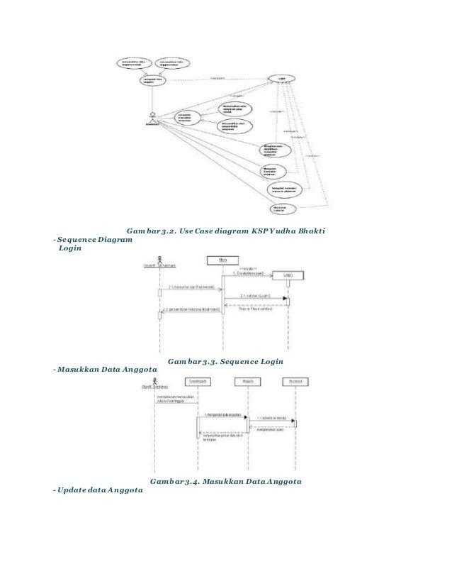 Koperasi perancangan sistem use case diagram 2 ccuart Choice Image