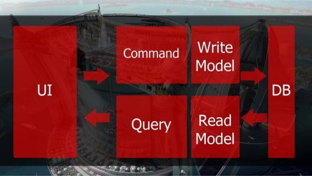 How to write applications prepared for every cataclysm with Event Sourcing and CQRS  [Brno PHP]