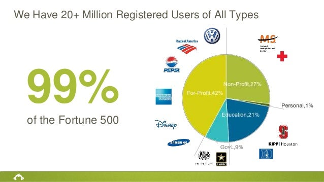 We Have 20+ Million Registered Users of All Types 99%of the Fortune 500