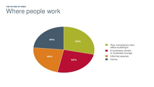 Flexible working Technology THE FUTURE OF WORK Long-term trends People
