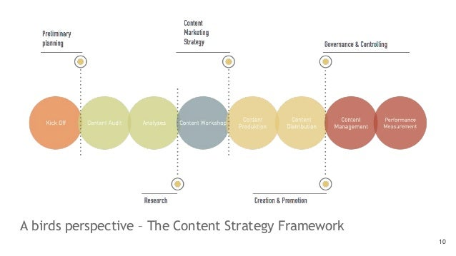 A birds perspective – The Content Strategy Framework 10