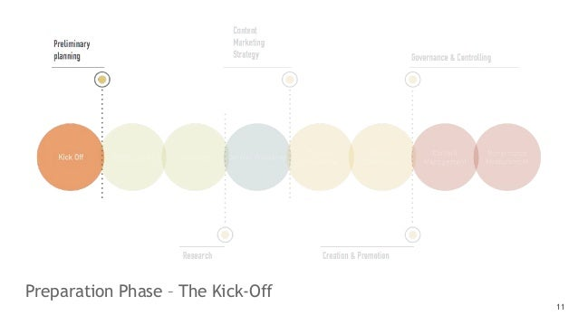 Preparation Phase – The Kick-Off 11