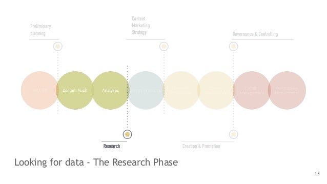 Looking for data - The Research Phase 13