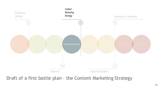 Draft of a first battle plan – the Content Marketing Strategy 15