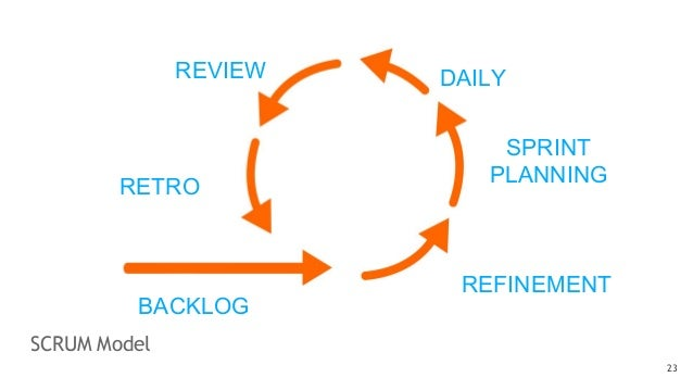 SCRUM Model 23 BACKLOG REFINEMENT DAILY RETRO REVIEW SPRINT PLANNING