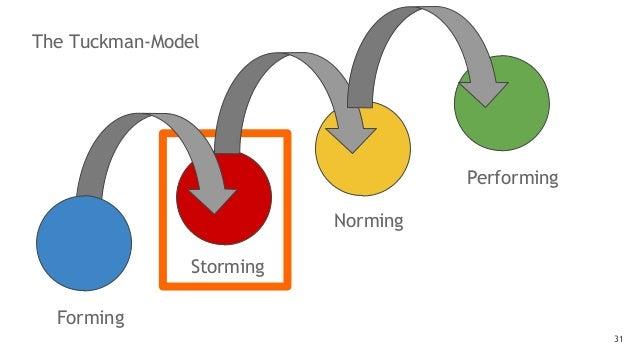 The Tuckman-Model 31 Forming Storming Norming Performing