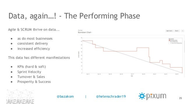 Data, again…! - The Performing Phase Agile & SCRUM thrive on data... ● as do most businesses ● consistent delivery ● incre...