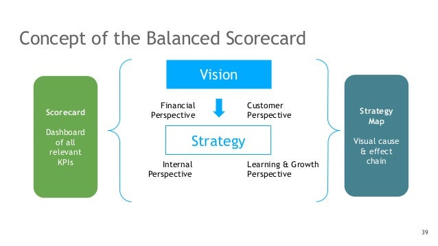 Concept of the Balanced Scorecard 39 Strategy Vision Financial Perspective Internal Perspective Learning & Growth Perspect...