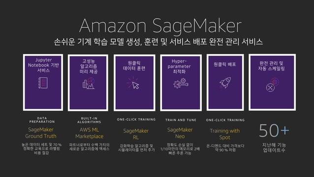 Amazon SageMaker w n n U KV T KHTTP w k k l UKV% UGVGRK KV D A T A P R EP A R A T I O N B U I L T - I N A L G O R I T H M ...