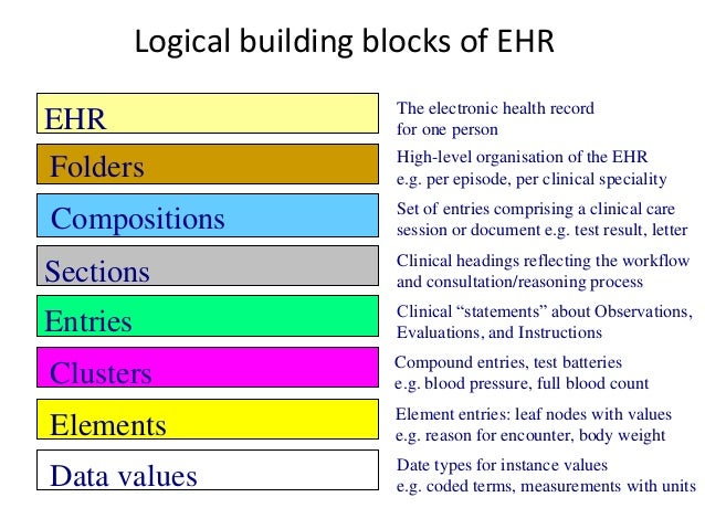 Healthcare Specific Aspects of RM