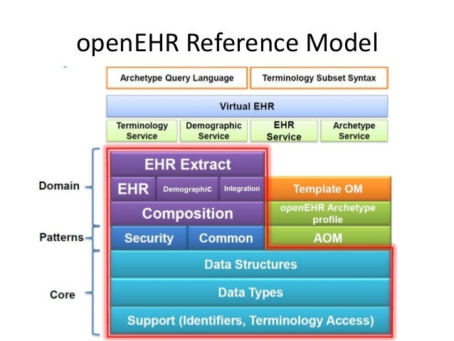 Top Level Organisation of EHR