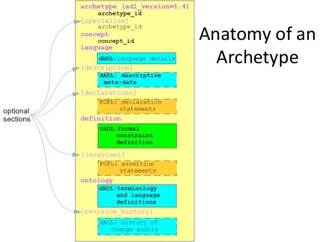 Archetype Query Language (AQL) SELECT o/data[at0001]/events[at0002]/time, o/data[at0001]/ev ents[at0002]/data[at0003]/item...