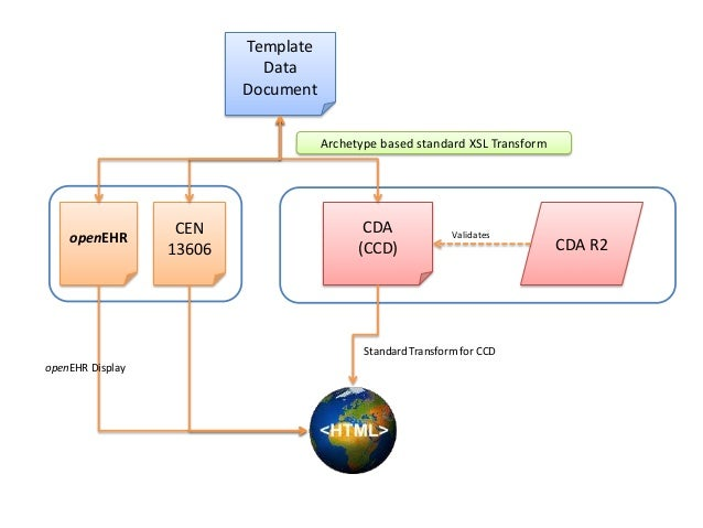 Implementation and Use of ISO EN 13606 and openEHR