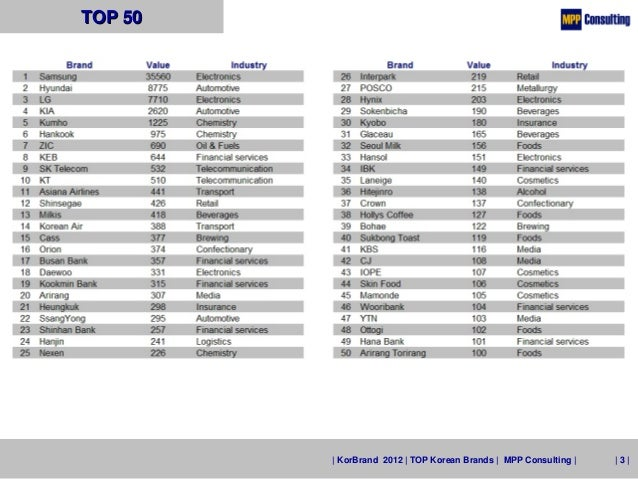 KorBrand 2012 - TOP 50 Korean Brands Slide 3