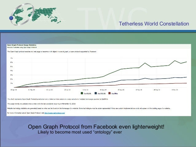 """Tetherless World Constellation Open Graph Protocol from Facebook even lighterweight! Likely to become most used """"ontology""""..."""