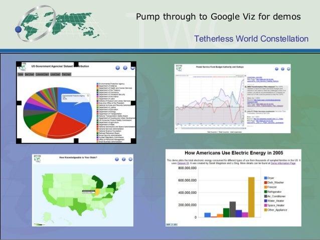 Tetherless World Constellation Pump through to Google Viz for demos
