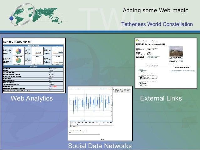 Tetherless World Constellation Adding some Web magic Web Analytics Social Data Networks External Links