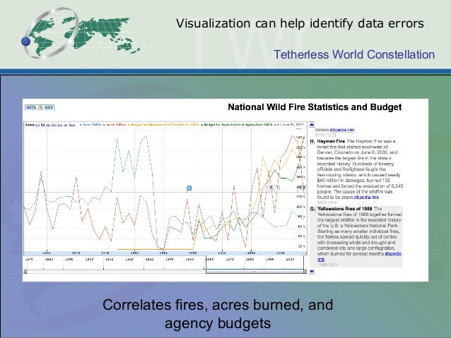 Tetherless World Constellation Visualization can help identify data errors Correlates fires, acres burned, and agency budg...