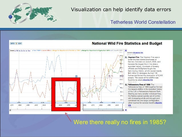 Tetherless World Constellation Visualization can help identify data errors Were there really no fires in 1985?