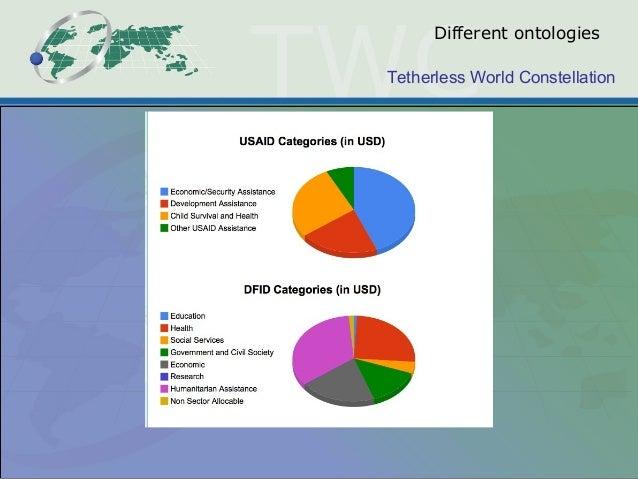 Tetherless World Constellation Different ontologies