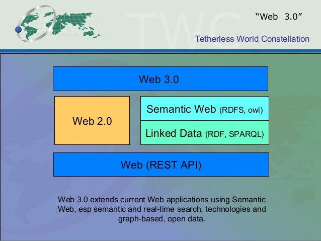 Tetherless World Constellation Linked Data (RDF, SPARQL) Semantic Web (RDFS, owl) Web 3.0 Web 2.0 Web 3.0 extends current ...