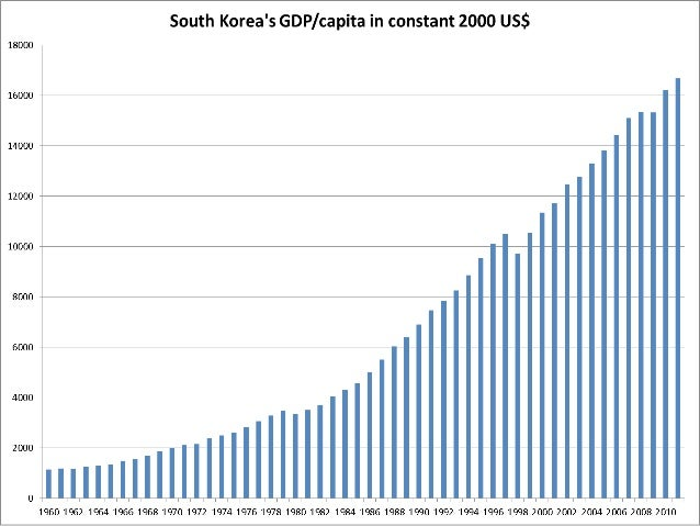 economic development in south korea The asian financial crisis of 1997-98 exposed longstanding weaknesses in south korea's development south korea's export-focused economy was south korean.