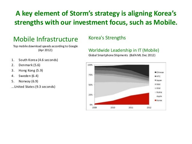 A key element of Storm's strategy is aligning Korea's strengths with our investment focus, such as Mobile. Mobile Infrastr...