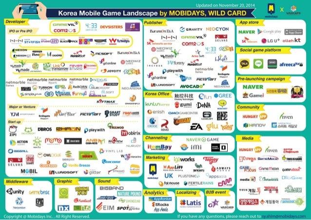 """Updated on Novembe  Korea Mobile Ga Landscape by MOBID Y WILD CARD  1 Developer Publisher  VIL®  3:33 G .   .  Bdwnsi/ """"MA..."""