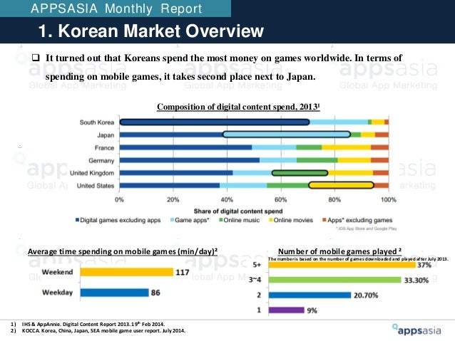 Korean Mobile App Market And Marketing Korean Sns