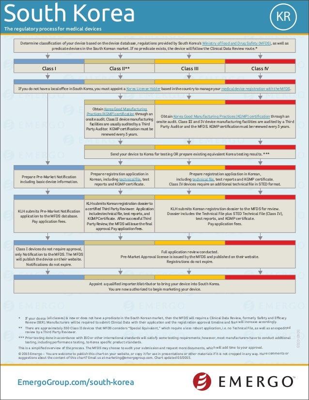 South Korea medical device approval chart - Emergo