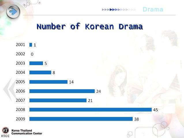 Korean Info
