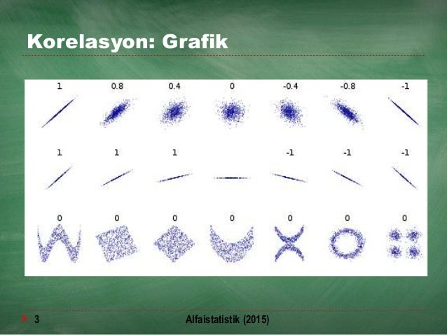 Korelasyon: Grafik 3 Alfaistatistik (2015)