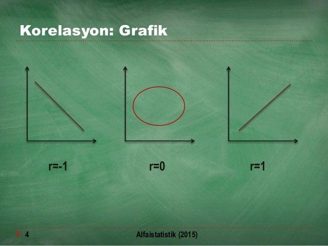 Korelasyon: Grafik r=-1 r=0 r=1 4 Alfaistatistik (2015)