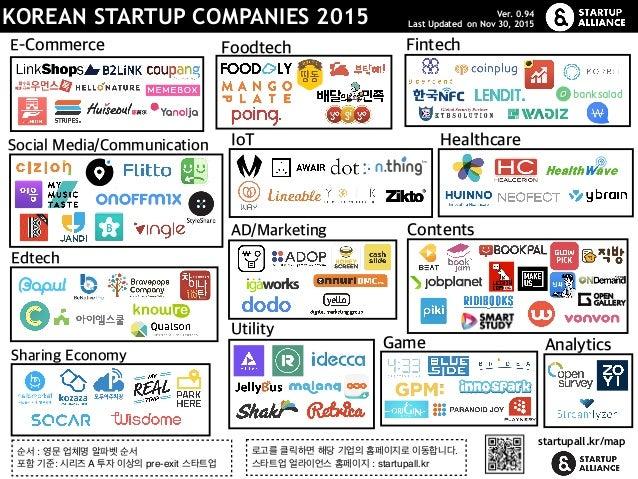 KOREAN STARTUP COMPANIES 2015 FintechFoodtech Social Media/Communication Contents Analytics Edtech E-Commerce IoT Game AD/...