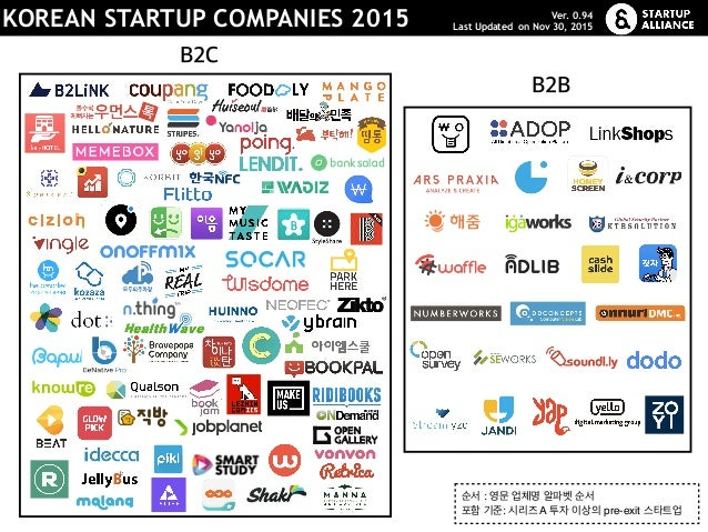 B2B B2C KOREAN STARTUP COMPANIES 2015 순서 : 영문 업체명 알파벳 순서 포함 기준: 시리즈 A 투자 이상의 pre-exit 스타트업 Ver. 0.94 Last Updated on Nov ...