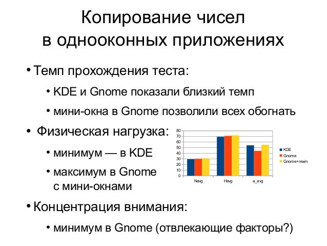 Копирование чисел в однооконных приложениях ●  Темп прохождения теста: ●  ●  ●  KDE и Gnome показали близкий темп мини-окн...
