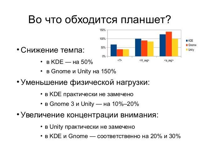 Во что обходится планшет? 150% 100%  ●  Снижение темпа:  KDE Gnome Unity  50% 0%  ●  ●  ●  в KDE — на 50% в Gnome и Unity ...