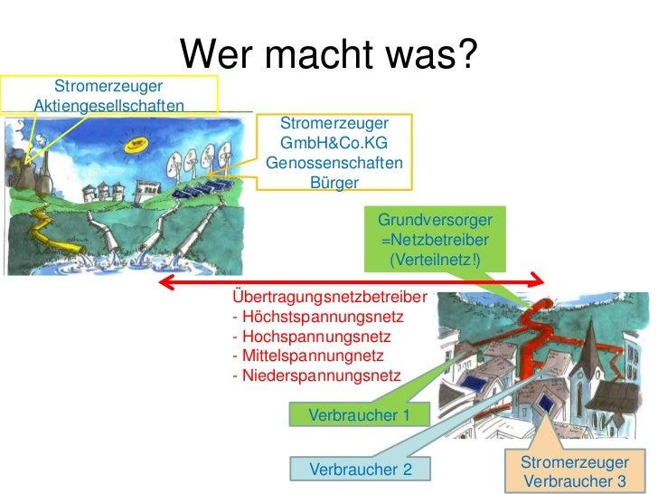 Wer macht was?  StromerzeugerAktiengesellschaften                            Stromerzeuger                            GmbH...