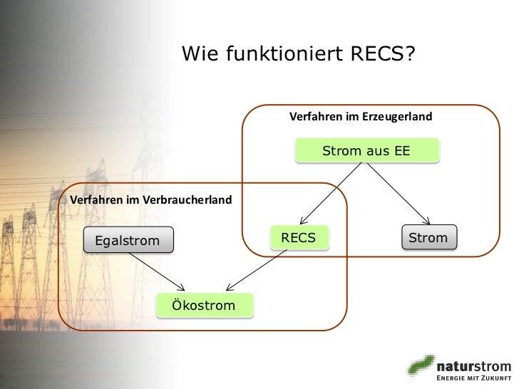 Wie funktioniert RECS?                               Verfahren im Erzeugerland                                      Strom ...